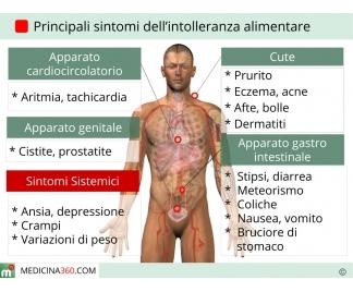intolleranze-alimentari-sintomi_324x268